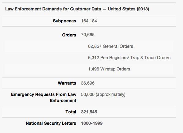 Verizon transparency report