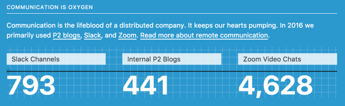 793 Slack channels, 441 P2 blogs, 4,628 Zoom video chats