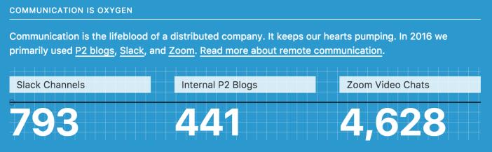 793 Slack channels, 441 P2 blogs, 4,628 Zoom video chats