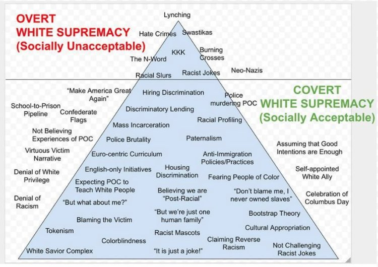 Pyramid showing examples of overt white supremacy (Socially Unacceptable) at the top and Covert White Supremacy (Socially Acceptable) at the bottom.